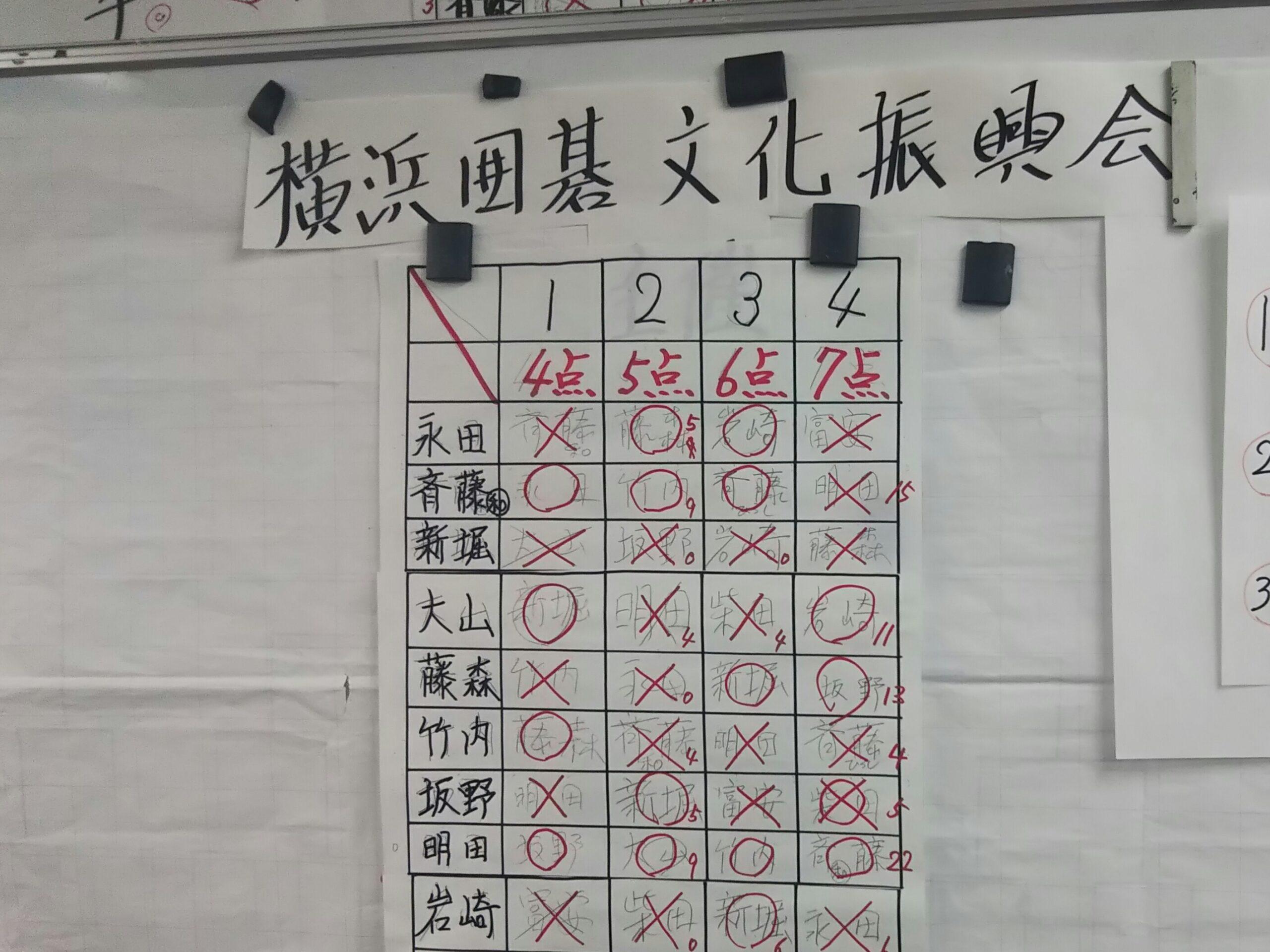 横浜囲碁センターの大会表